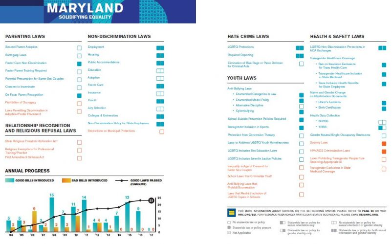 Freestate justice marylands lgbtq advocates maryland moves up in lgbtq equality ranking sciox Images